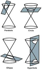Conic sections.